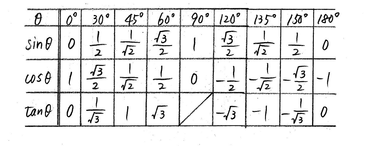 3TRIAL数学Ⅰ-221解答
