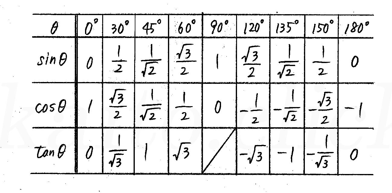 改訂版4プロセス数学Ⅰ-240解答