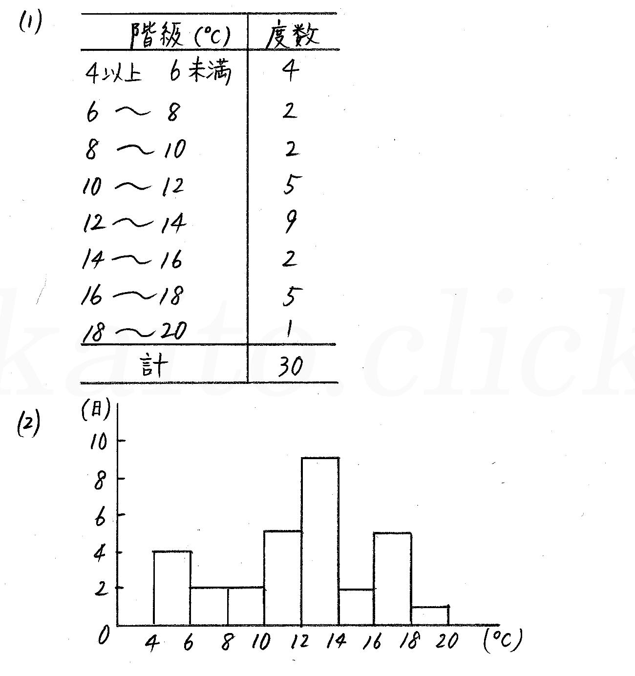 改訂版4STEP数学1-311解答